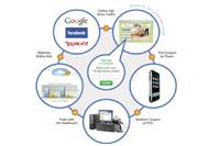 Развитие интернет-рекламы